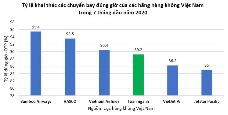 Bamboo Airways bay đúng giờ nhất toàn ngành hàng không 7 tháng đầu năm 2020